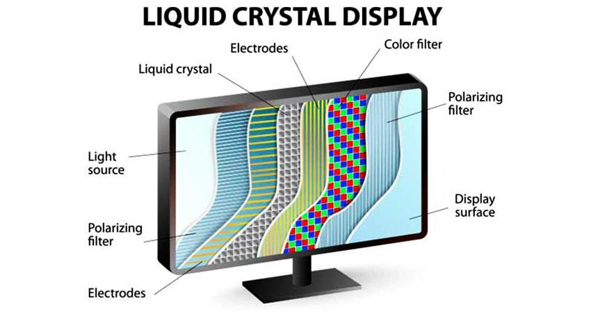 TN、PVA、MVA、IPS LCD Panel Performance