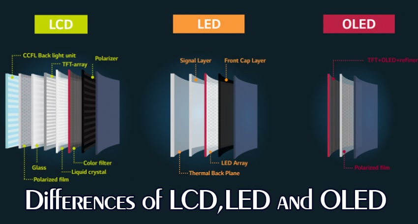 Differences of LCD,LED and OLED